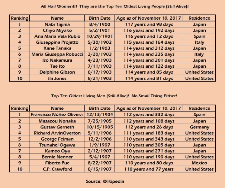 top ten oldest alive
