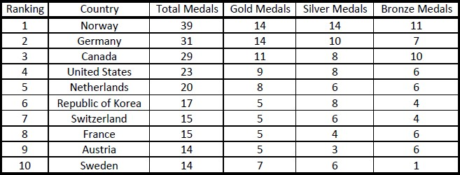10olympicmedals2018