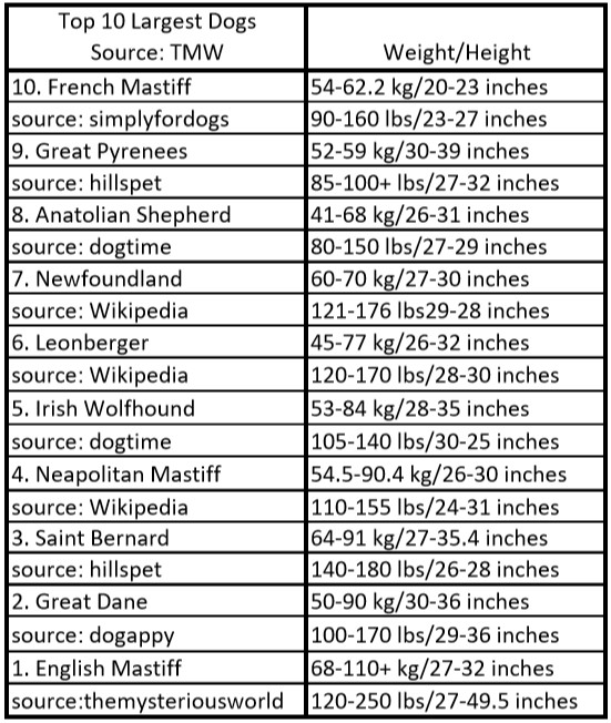 largestdogs